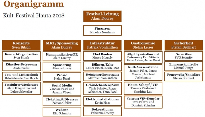 kfh-festival-organigramm